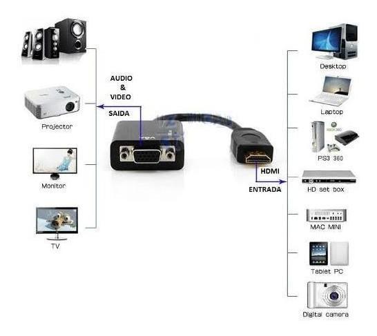 Cabo Conversor E Adaptador Hdmi Para Vga P2 + Audio
