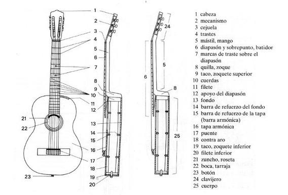 Planos De Guitarra Criolla -clasica Española- Envio Gratis.