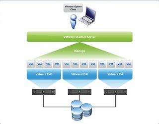 Vmware Esxi 6x Enterprise+ Cpus Ilimitada
