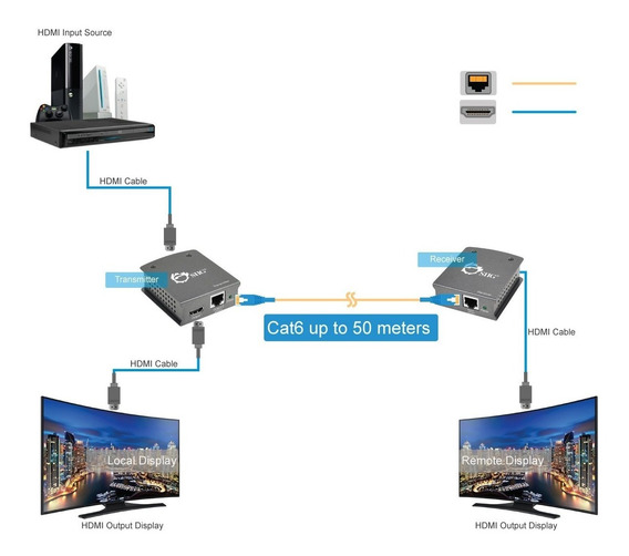 Extensor Hdmi 2 Monitores Hdmi Loop Out Cat6 1080p 50m Siig