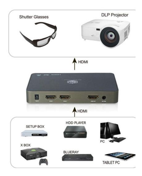 Conversor 2d Para 3d Dlp Para Projetor E Tv 3d Com 2 Óculos