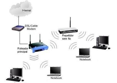 Kit Internet Modem Adsl2/2+ Wifi Roteador Banda Larga Oi Gvt