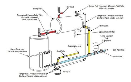 Cómo Arreglar La Baja Presión Del Gas Natural