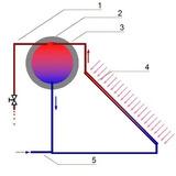 Termotanque Solar - Sin Gas Ni Luz . Llega El Sol / 262 Lts