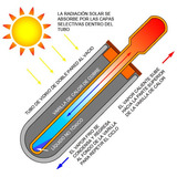 Tubos De Vidrio Al Vacio Para Calentador Solar Caja 10 Pzs