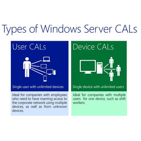 Licença Windows Server 2012 Cals 50 Device Esd - Nfe