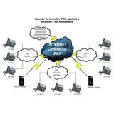 Servidor Asterisk En La Nube Para Pymes, Voip Callcenter