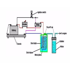 3 Projetos - Gerador De Hidrogênio Para Carro + Brinde
