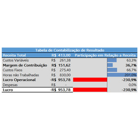Planilha Excel Gestão De Custos & Ponto De Equilíbrio