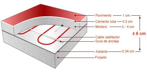 Losa radiante electrica asesoramiento en mercado libre - Suelo radiante electrico precio ...