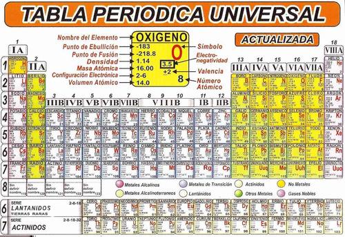 Tabla periodica universal actualizada pdf una parte por milln tabla periodica actualizada x unidad y al mayor bs 36 500 00 en urtaz Images
