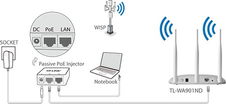 access point repetidor tplink tl-wa901nd 450mbps 3 antenas