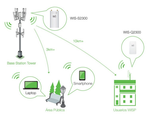 access point wifi 2,4ghz rocket wis s2300 antena