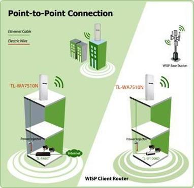 access point wifi tp-link tl-wa7510n 500mw 5.8ghz outdo 15km