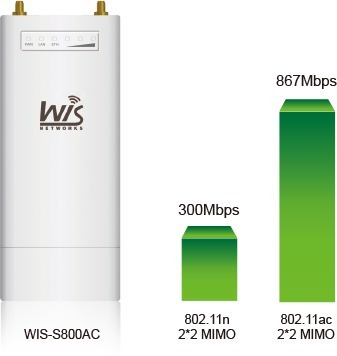 access point wifi wisnetworks 5ghz 867mbps base station