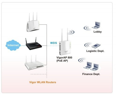 access point wireless n draytek vigor ap810 wps puerto poe