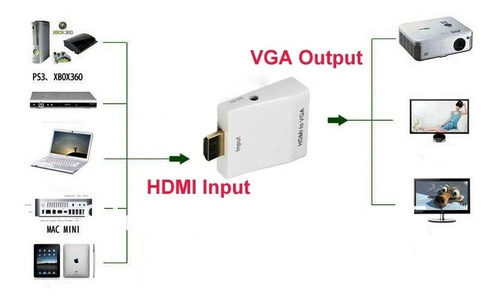 adaptador conversor converte hdmi para vga c/ saida de áudio