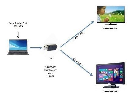 Adaptador Displayport X Hdmi Lenovo X220 T420 M58 6239 D186