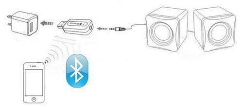 adaptador receptor de audio usb bluetooth 3.5mm inalambrico