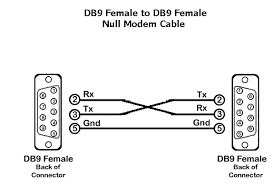 adaptador usb rs232 + adap fêmea null. atualização, recovery