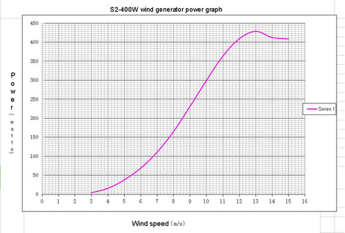 aerogenerador 12v 400w 5 palas con reguladora externa ip67
