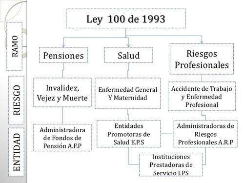 afiliación eps arl-afp- ccf administración seguridad social
