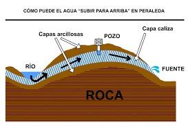 agua agua perforaciones