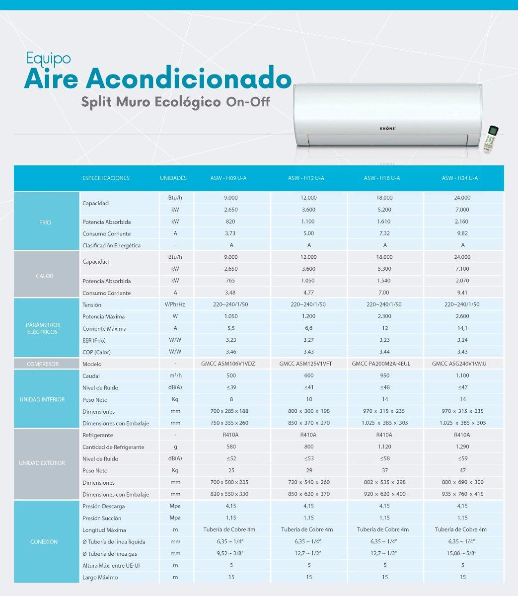 Aire acondicionado btu on off medidor de consumo for Cuanto gasta un aire acondicionado