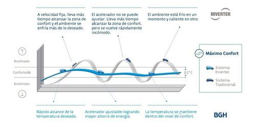 aire acondicionado split inverterfrío/calor hisense 3500w hisi35wco