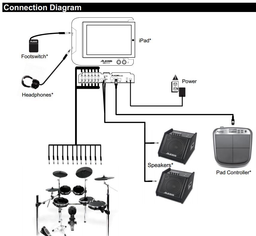 Alesis Dm Dock Modulo Bateria Electronica Para Ipad Usb