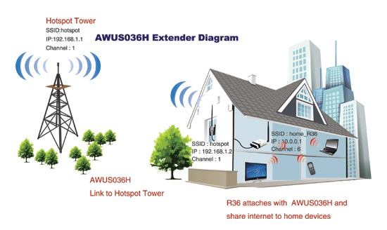 Alfa R36- Extensor Wireless Y Router 3g/ Dual Ssid/ Ieee 80