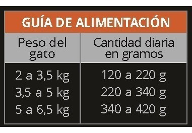 alimento húmedo catpro 12 unidades  ***envíos gratis caba***