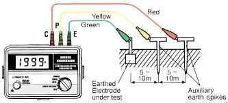 alquiler telurómetro & sistema de puesta a tierra