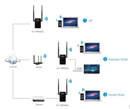 amplificador repetidor inalambrico wifi 300mbps 802.11 b/g/n