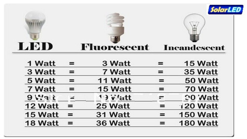 ampolleta led 3 watts 380lm ilumina como 35 watts, 5 7 y 12