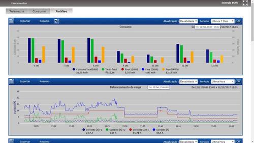 análise energia elétrica acesso remoto ethernet dmi p100 3g