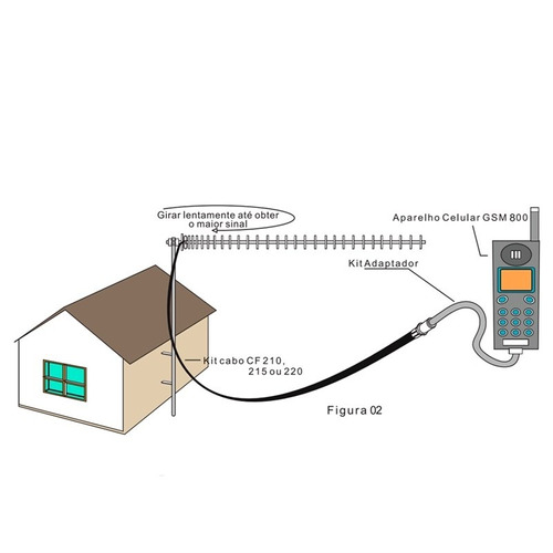 antena celular 800 mhz 14 dbi cf-814