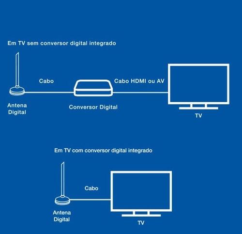 antena digital aquário 5 em 1 vhf uhf fm hdtv 4k - dtv100p