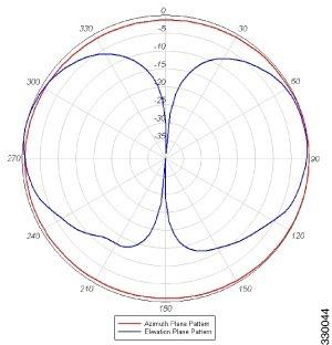 antena omni cisco dual band 2/4dbi 2.4/5ghz conector rp-tnc