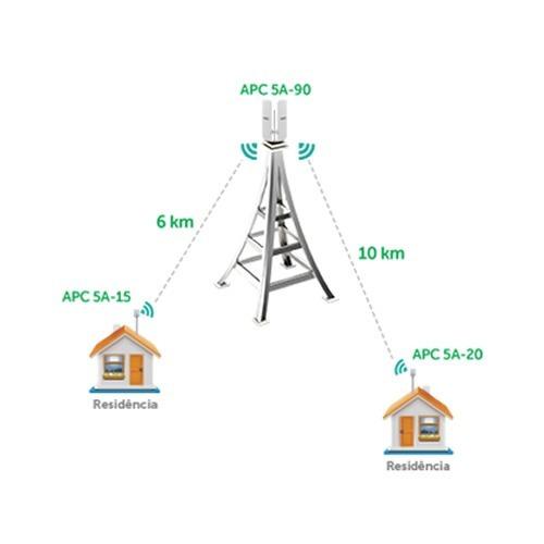 antena outdoor intelbras apc 5a-90 5ghz 18dbi mimo 2x2 full