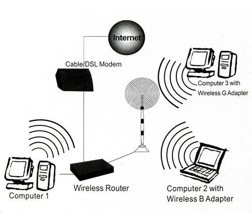 antena wifi sma rp-sma 9db 2.4ghz antenna para router