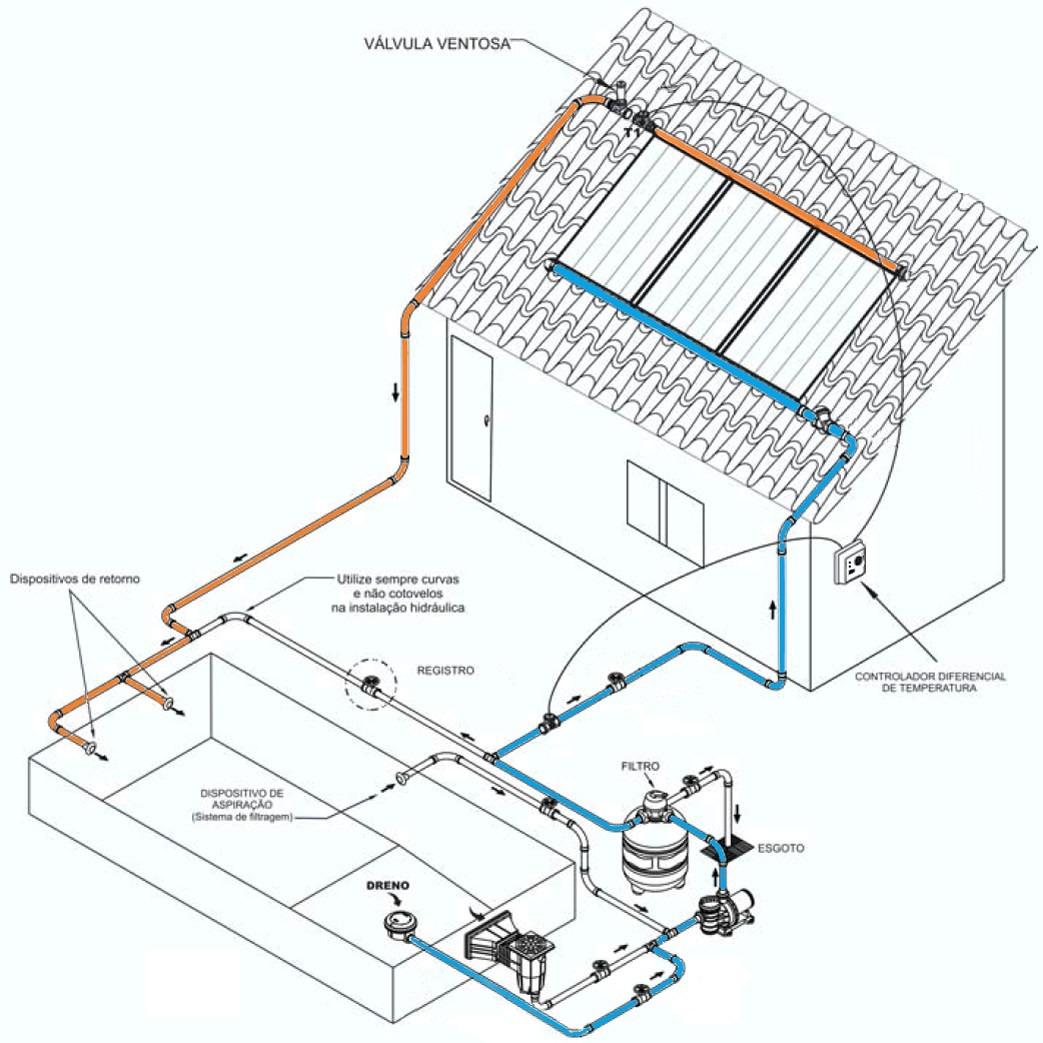 Aquecedor solar para piscinas 10 anos garantia r 69 99 em mercado livre - Bomba piscina solar ...
