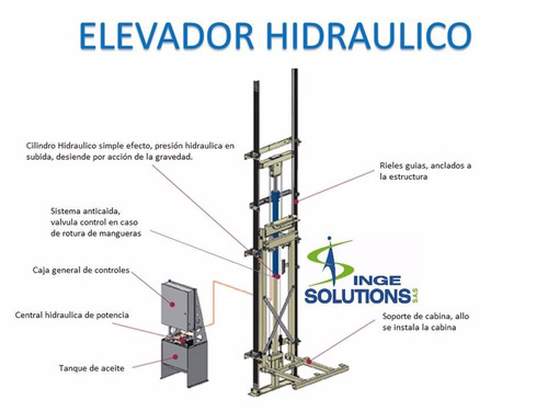 ascensores, elevadores discapacitados, sillas, montacargas