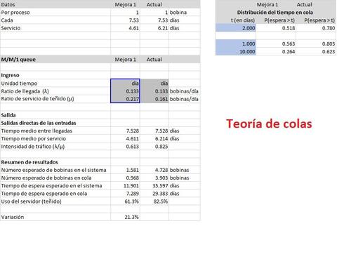 asesoría tesis pia. 2-3 pre-post ingenieria ind epe upc