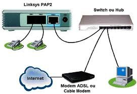 ata pap2t linksys   voip casetas telefonicas  call center