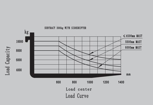autoelevador   iron i d f 10t (10 tons.)