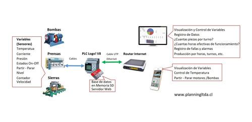 automatización monitoreo industrial