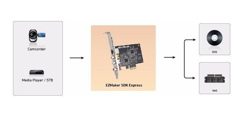 avermedia ezmaker sdk express c725 capturadora pci-e rca sd
