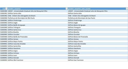 base de cep 2020/05 master completa com latitude + ibge + fx