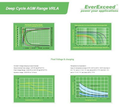 batería 12v 100 ah ciclo profundo agm gel calidad
